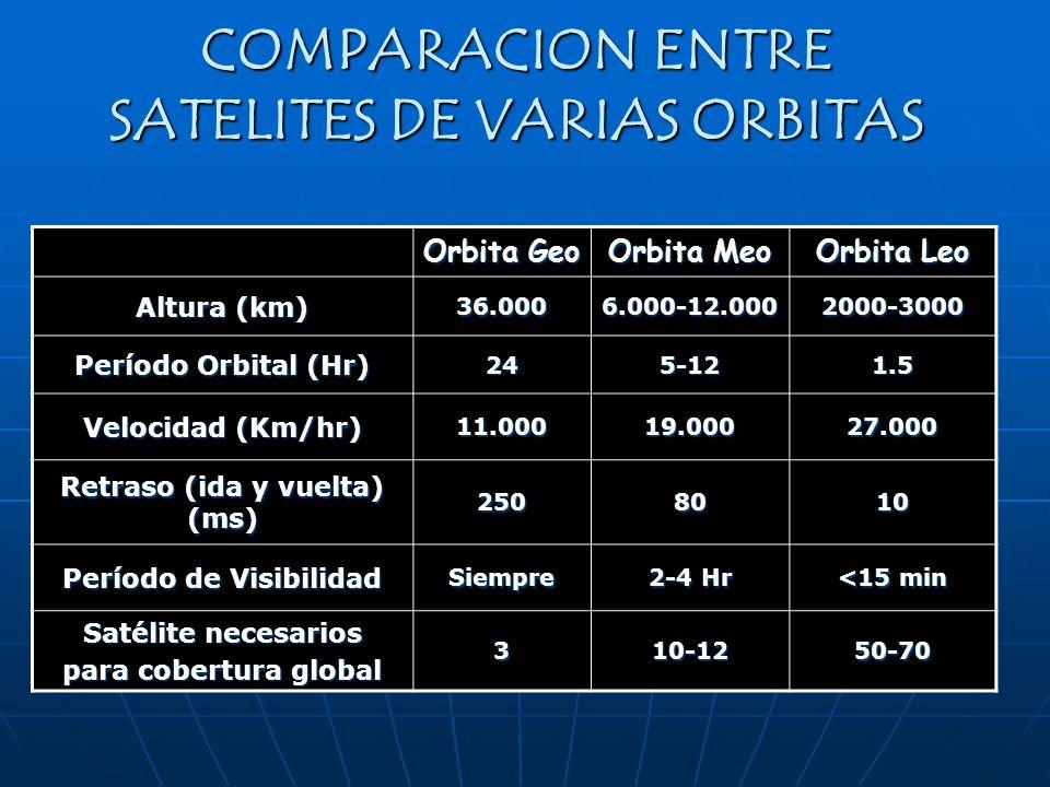 COMPARACION ENTRE SATELITES DE VARIAS ORBITAS Orbita Geo Orbita Meo Orbita Leo Altura (km) 36.0006.000-12.0002000-3000 Período Orbital (Hr) 245-121.5