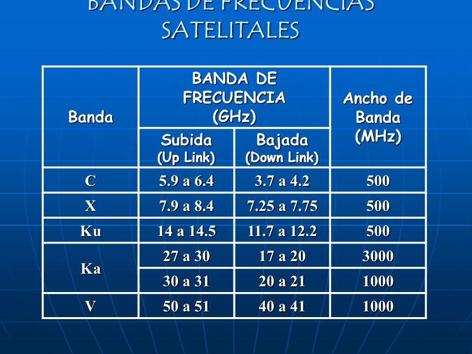 BANDAS DE FRECUENCIAS SATELITALES Banda BANDA DE FRECUENCIA (GHz) Ancho de Banda (MHz) Subida (Up Link) Bajada (Down Link) C 5.9 a 6.4 3.7 a 4.2 500 X