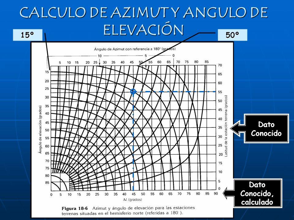 CALCULO DE AZIMUT Y ANGULO DE ELEVACIÓN Dato Conocido Dato Conocido, calculado 50º15º