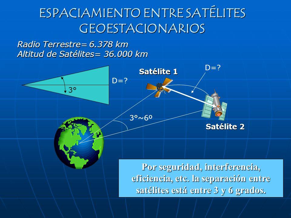 Por seguridad, interferencia, eficiencia, etc. la separación entre satélites está entre 3 y 6 grados. Satélite 2 Satélite 1 3°~6º D=? Radio Terrestre=