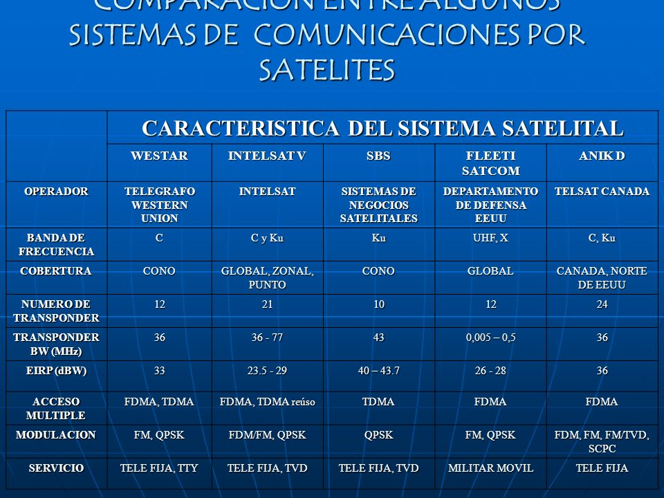 COMPARACION ENTRE ALGUNOS SISTEMAS DE COMUNICACIONES POR SATELITES CARACTERISTICA DEL SISTEMA SATELITAL WESTAR INTELSAT V SBS FLEETI SATCOM ANIK D OPE