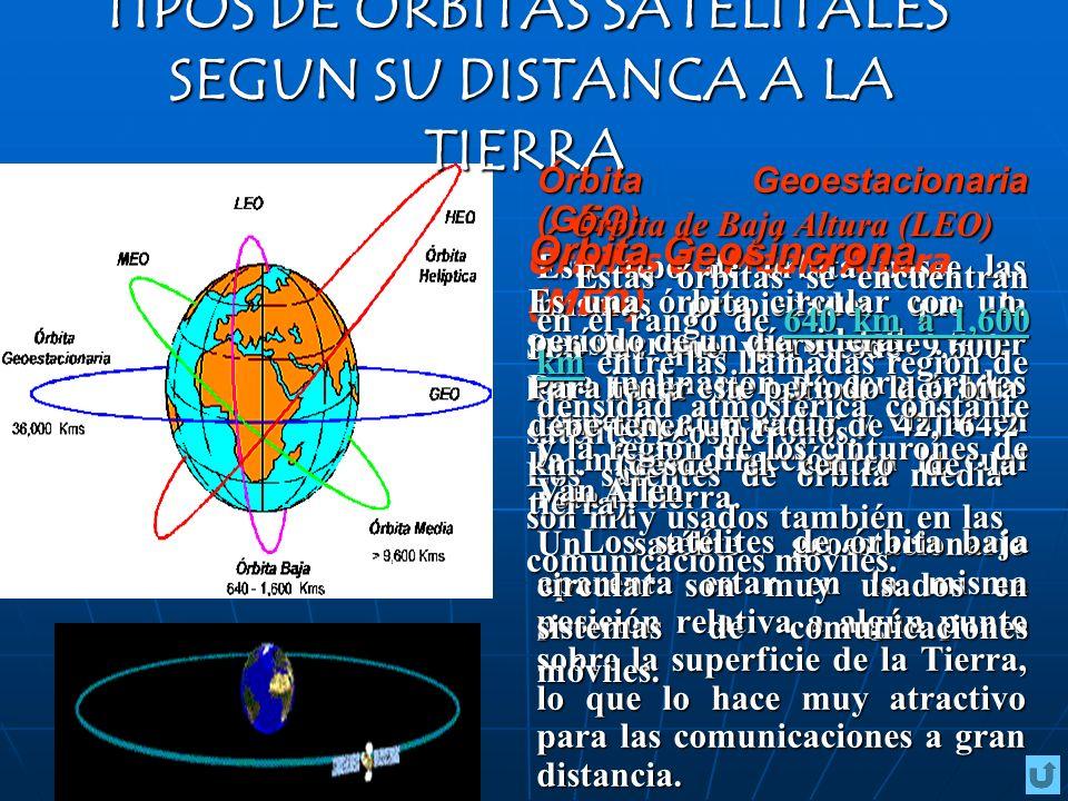 TIPOS DE ÓRBITAS SATELITALES SEGUN SU DISTANCA A LA TIERRA Órbita Geoestacionaria (GEO) Este tipo de órbita posee las mismas propiedades que la geosín