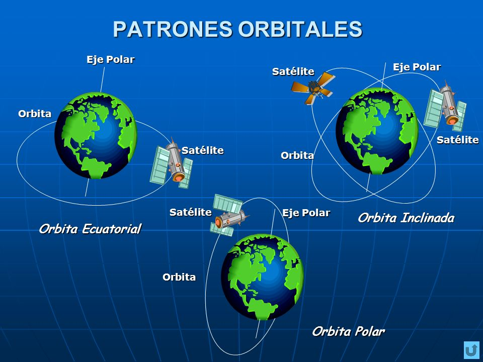 PATRONES ORBITALES Eje Polar Orbita Satélite Orbita Satélite Orbita Satélite Satélite Orbita Ecuatorial Orbita Polar Orbita Inclinada