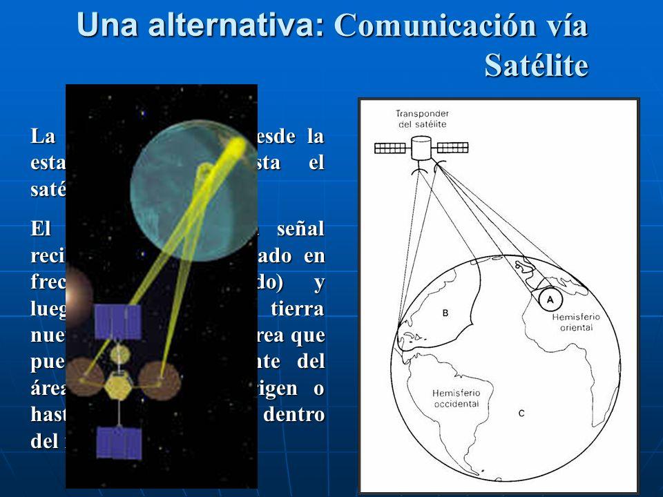 La señal es enviada desde la estación terrena hasta el satélite. El Satélite procesa la señal recibida (filtrado, traslado en frecuencia, amplificado)