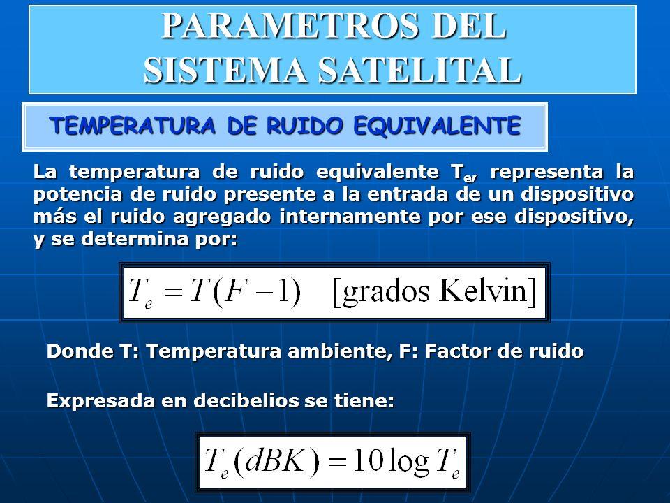 TEMPERATURA DE RUIDO EQUIVALENTE La temperatura de ruido equivalente T e, representa la potencia de ruido presente a la entrada de un dispositivo más