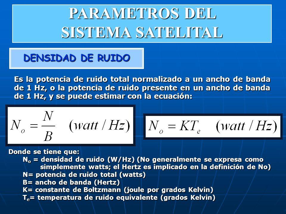 DENSIDAD DE RUIDO Es la potencia de ruido total normalizado a un ancho de banda de 1 Hz, o la potencia de ruido presente en un ancho de banda de 1 Hz,