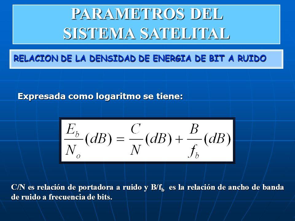 RELACION DE LA DENSIDAD DE ENERGIA DE BIT A RUIDO Expresada como logaritmo se tiene: C/N es relación de portadora a ruido y B/f b es la relación de an