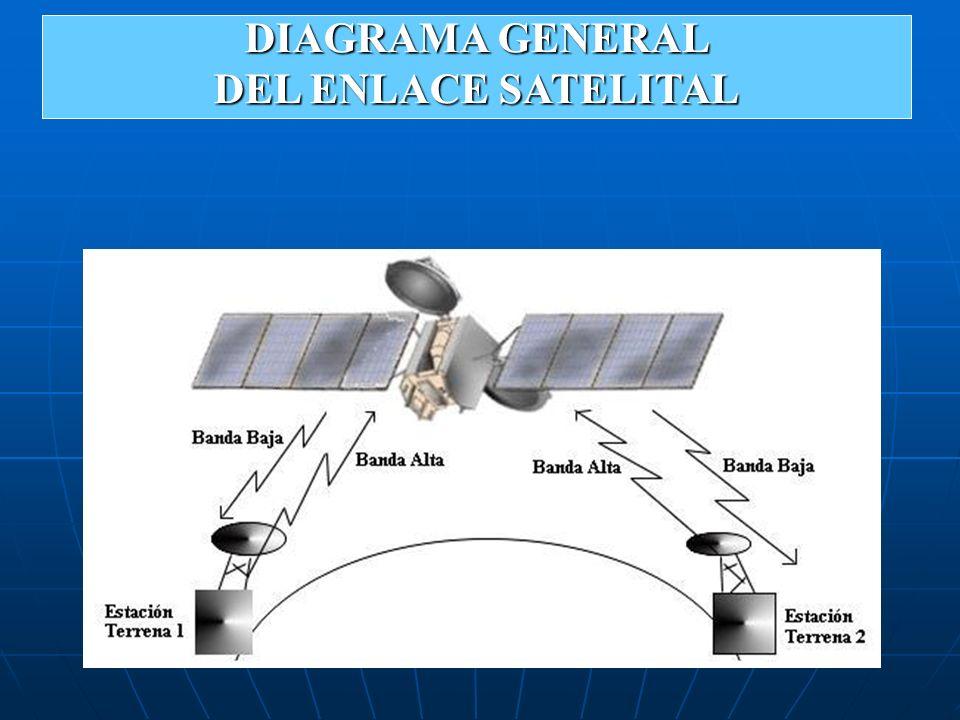 DIAGRAMA GENERAL DEL ENLACE SATELITAL
