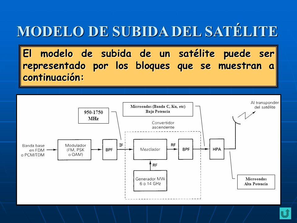 MODELO DE SUBIDA DEL SATÉLITE El modelo de subida de un satélite puede ser representado por los bloques que se muestran a continuación: 950-1750 MHz M
