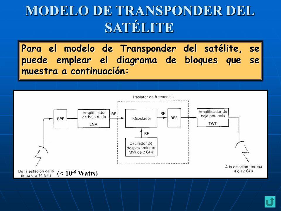 Para el modelo de Transponder del satélite, se puede emplear el diagrama de bloques que se muestra a continuación: MODELO DE TRANSPONDER DEL SATÉLITE