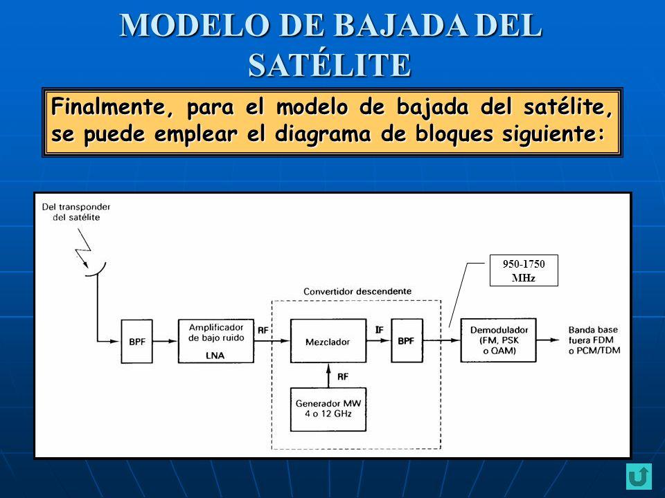 Finalmente, para el modelo de bajada del satélite, se puede emplear el diagrama de bloques siguiente: MODELO DE BAJADA DEL SATÉLITE 950-1750MHz