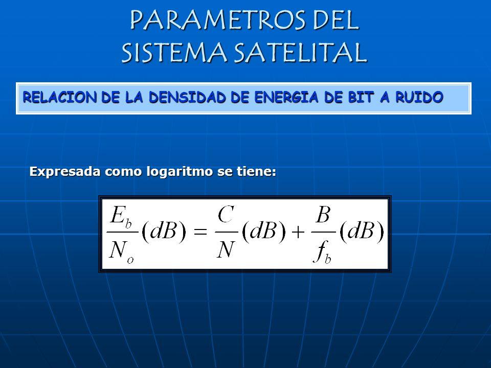 PARAMETROS DEL SISTEMA SATELITAL RELACION DE LA DENSIDAD DE ENERGIA DE BIT A RUIDO Expresada como logaritmo se tiene: