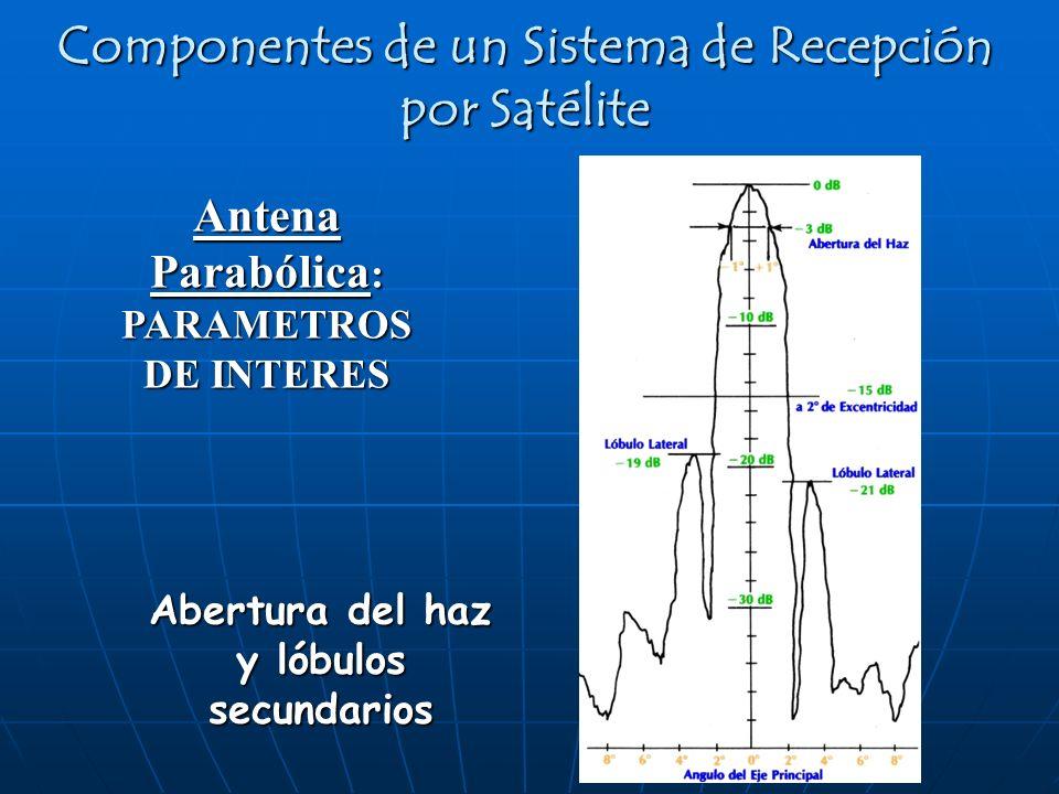 Antena Parabólica : PARAMETROS DE INTERES Componentes de un Sistema de Recepción por Satélite Abertura del haz y lóbulos secundarios