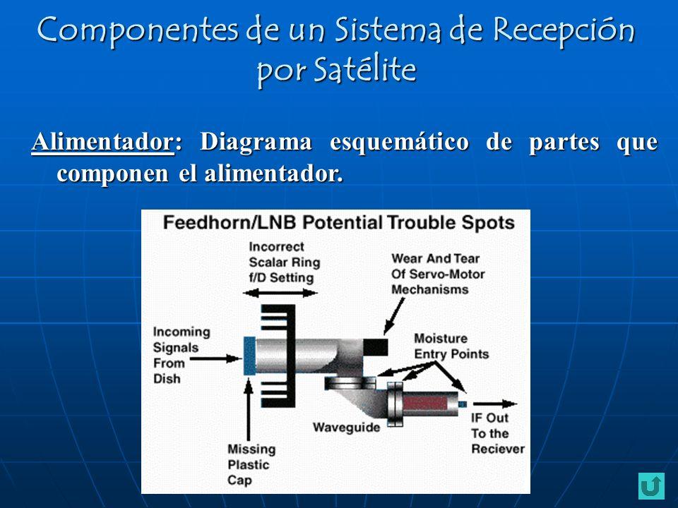 Alimentador: Diagrama esquemático de partes que componen el alimentador. Componentes de un Sistema de Recepción por Satélite