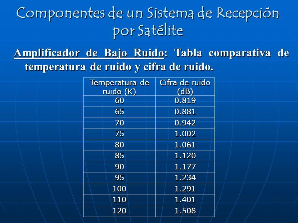 Amplificador de Bajo Ruido: Tabla comparativa de temperatura de ruido y cifra de ruido. Componentes de un Sistema de Recepción por Satélite Temperatur