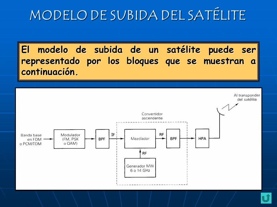 MODELO DE SUBIDA DEL SATÉLITE El modelo de subida de un satélite puede ser representado por los bloques que se muestran a continuación.