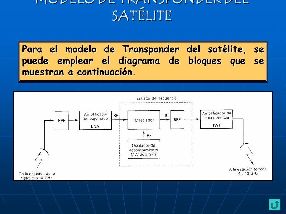 Para el modelo de Transponder del satélite, se puede emplear el diagrama de bloques que se muestran a continuación. MODELO DE TRANSPONDER DEL SATÉLITE