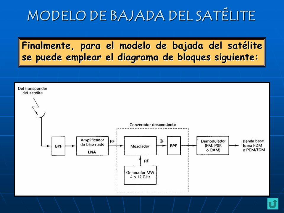 Finalmente, para el modelo de bajada del satélite se puede emplear el diagrama de bloques siguiente: MODELO DE BAJADA DEL SATÉLITE