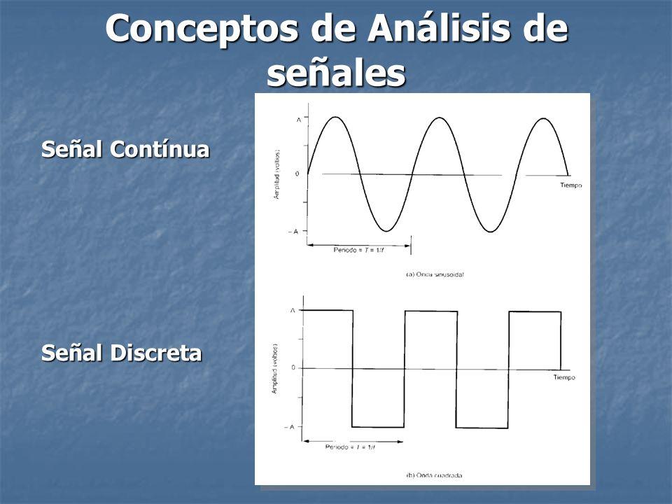 Parámetros de una Señal Periódica: Amplitud, Frecuencia, Período, Fase.