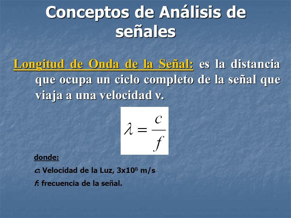 Señal en el Dominio de la Frecuencia: Representación de la señal utilizando como variable independiente la frecuencia.