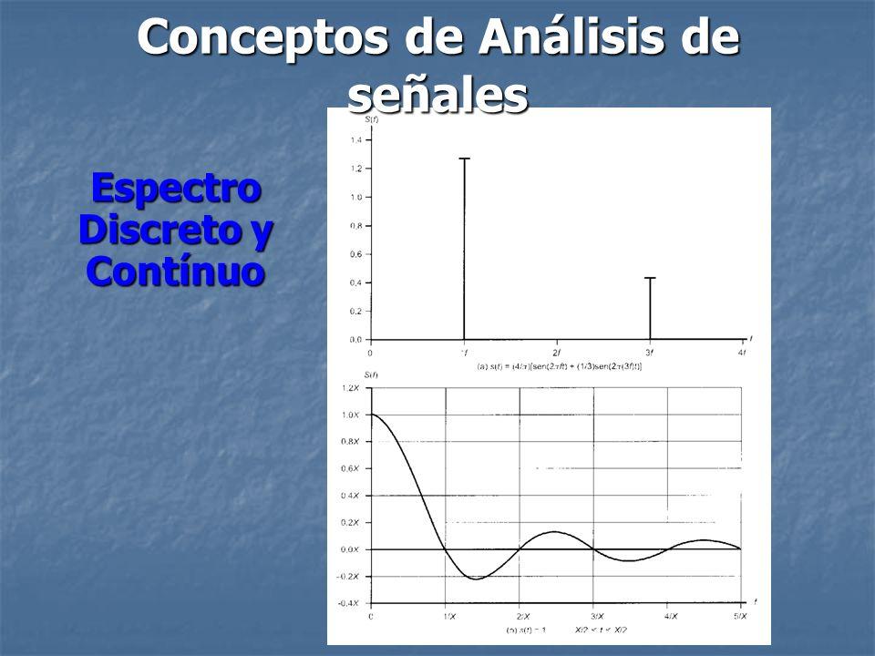 Ancho de banda: a) El ancho de banda de una Señal se puede entender como la anchura del espectro de la señal.