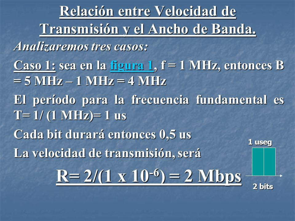 Caso 2: sea en la figura 2, f = 2 MHz, y se dispone de un ancho de banda de 8 MHz figura 2figura 2 Así, B = 8 MHz.