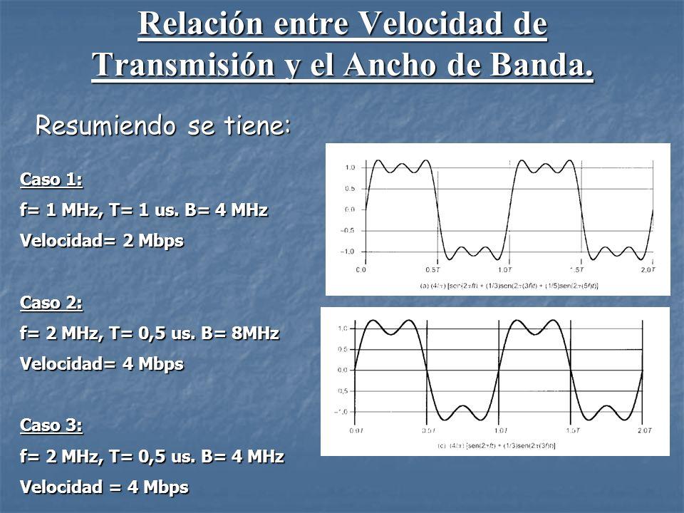 CONCLUSION: Para una mejor transmisión de la información digital, es necesario que el ancho de banda disponible sea suficiente para dejar pasar la mayor cantidad de armónicos posibles de los pulsos digitales.