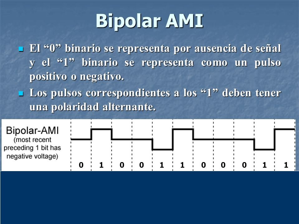 Bipolar AMI RepresentaciónEspectral de la Codificación Codificación