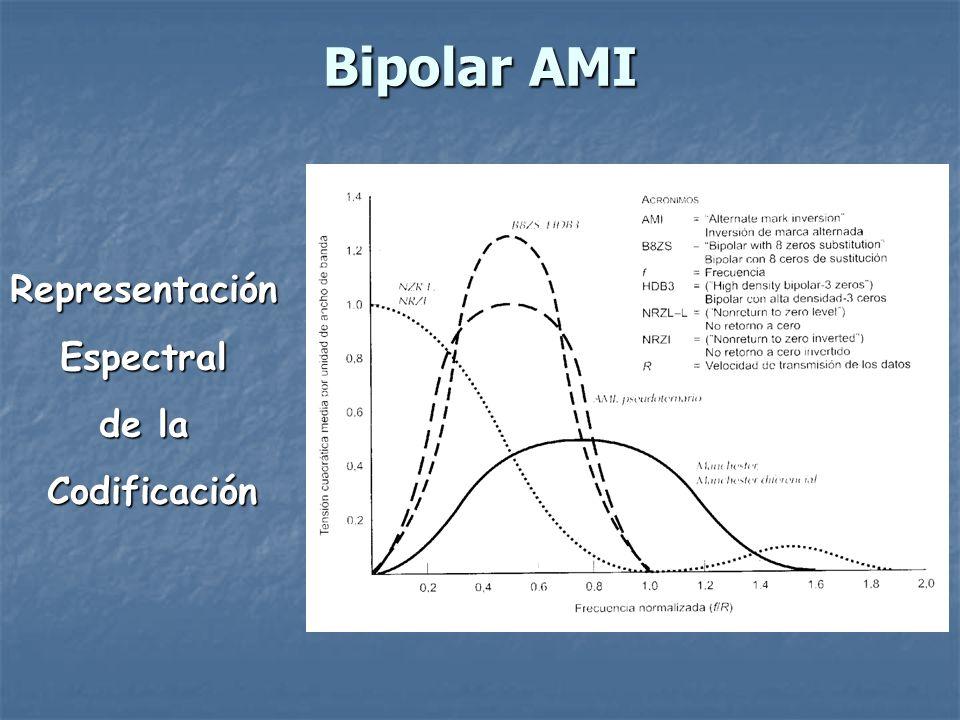 Bipolar AMI Ventajas: Ventajas: 1.Para la cadena de 1 se tiene sincronismo.