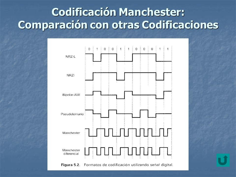 Manchester Diferencial La transición en mitad del intervalo se utiliza tan solo para proporcionar sincronización.