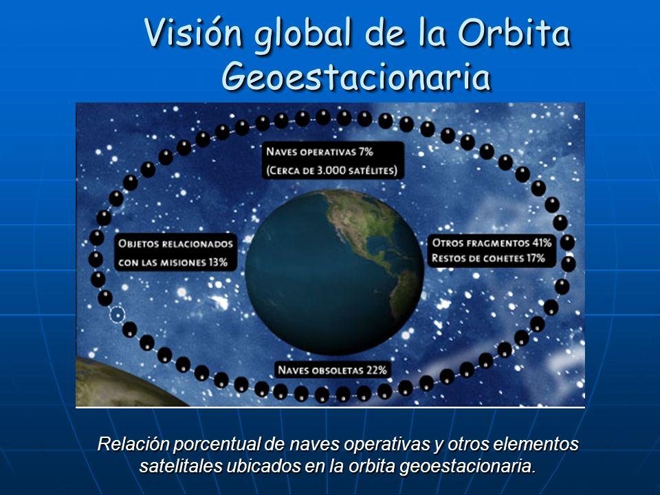 Visión global de la Orbita Geoestacionaria Relación porcentual de naves operativas y otros elementos satelitales ubicados en la orbita geoestacionaria