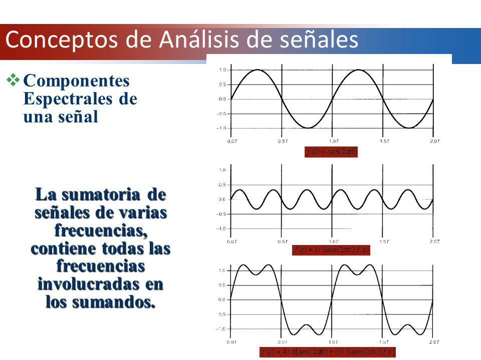 Componentes Espectrales de una señal La sumatoria de señales de varias frecuencias, contiene todas las frecuencias involucradas en los sumandos. Conce