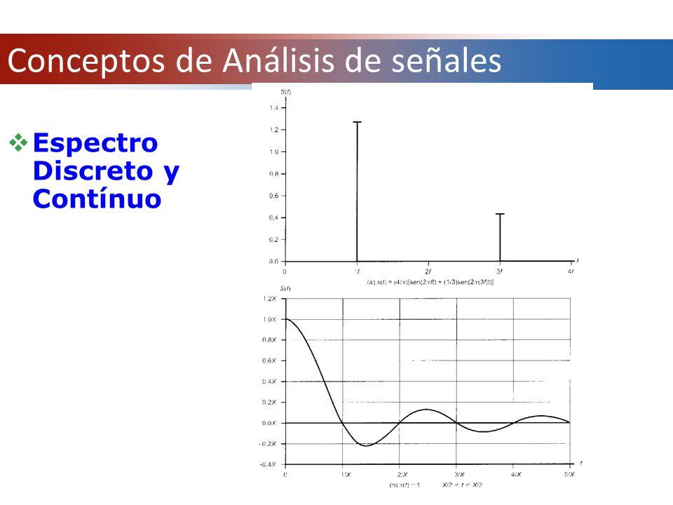 Espectro Discreto y Contínuo Conceptos de Análisis de señales