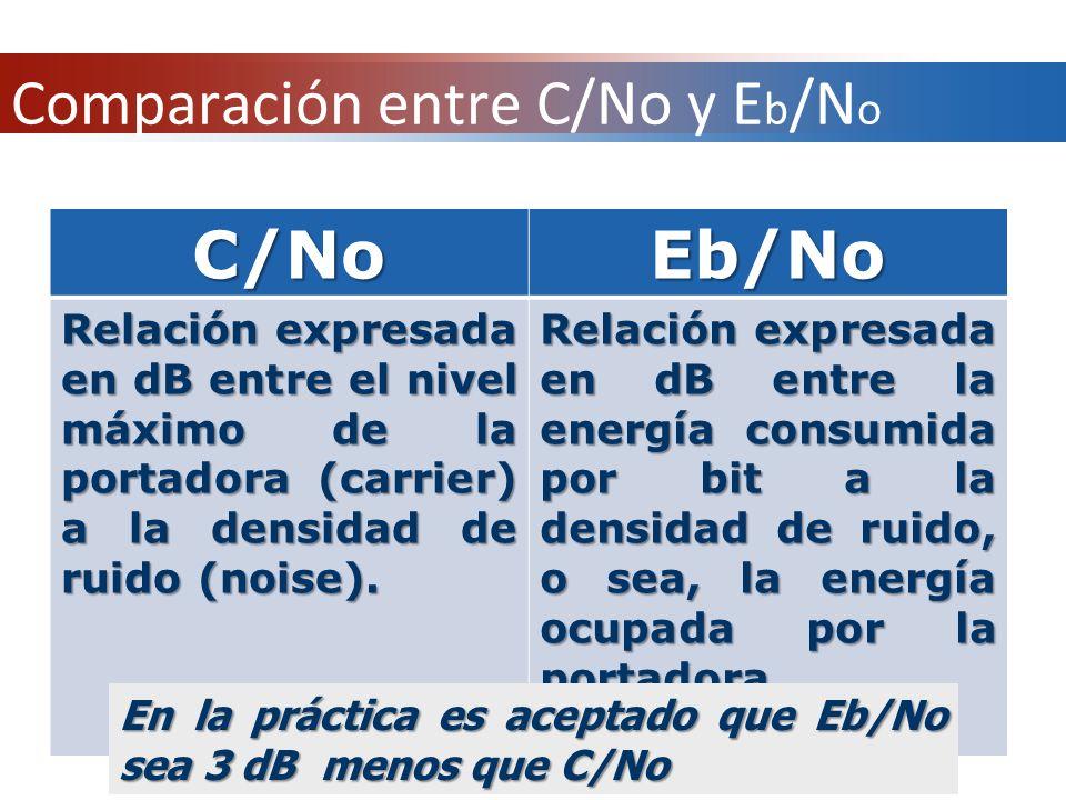 Comparación entre C/No y E b /N o C/NoEb/No Relación expresada en dB entre el nivel máximo de la portadora (carrier) a la densidad de ruido (noise). R