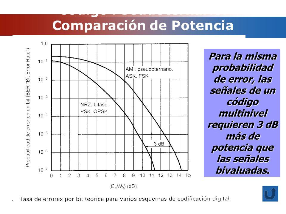 Código Pseudoternario: Comparación de Potencia Para la misma probabilidad de error, las señales de un código multinivel requieren 3 dB más de potencia