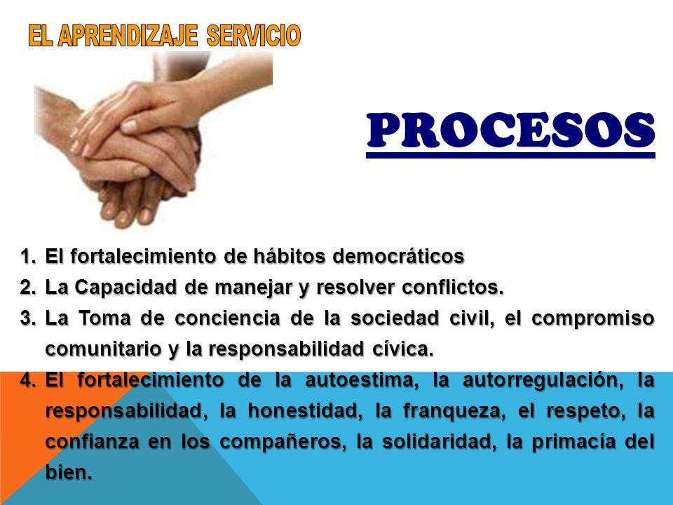 PROCESOS 1.El fortalecimiento de hábitos democráticos 2.La Capacidad de manejar y resolver conflictos. 3.La Toma de conciencia de la sociedad civil, e