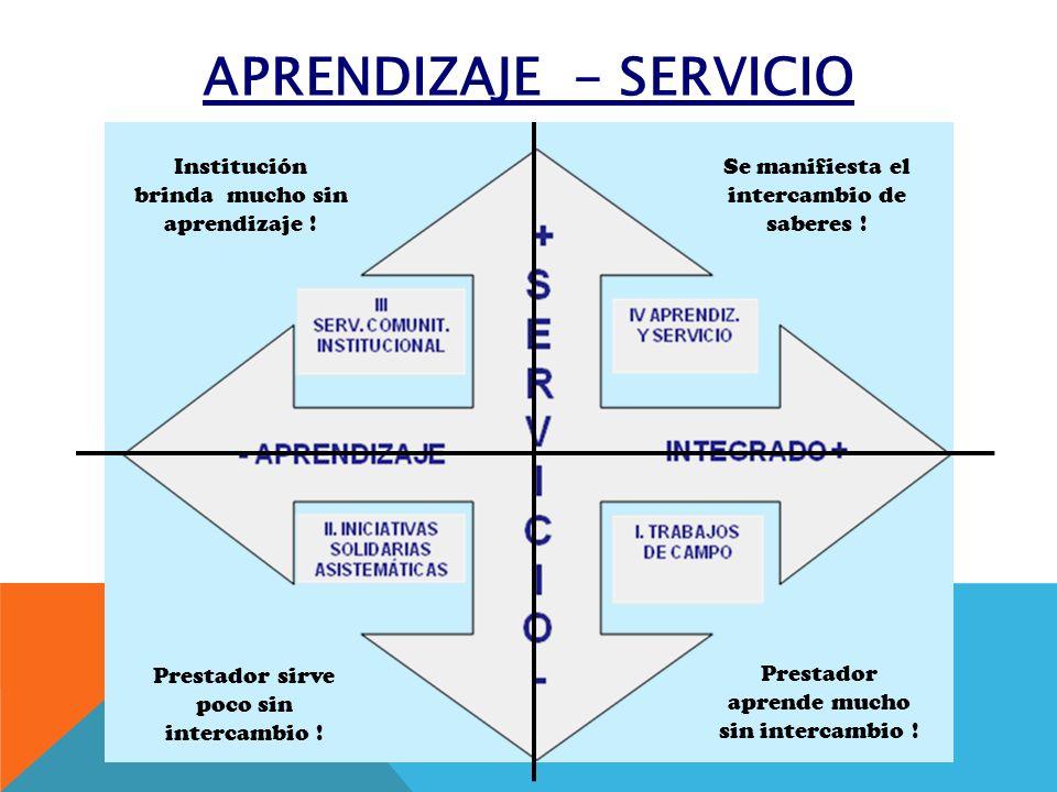 APRENDIZAJE - SERVICIO Se manifiesta el intercambio de saberes ! Prestador aprende mucho sin intercambio ! Prestador sirve poco sin intercambio ! Inst