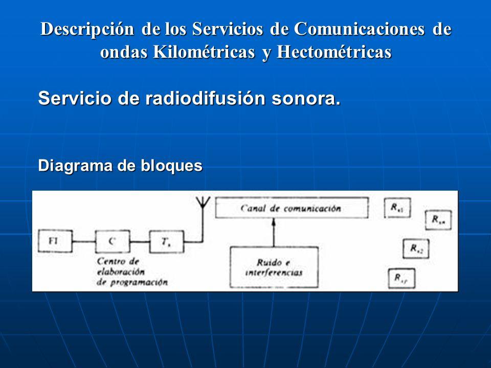 Descripción de los Servicios de Comunicaciones de ondas Kilométricas y Hectométricas Servicio de radiodifusión sonora. Diagrama de bloques