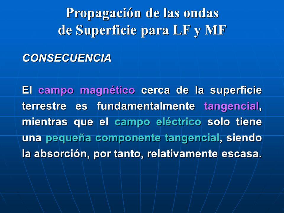 CONSECUENCIA El campo magnético cerca de la superficie terrestre es fundamentalmente tangencial, mientras que el campo eléctrico solo tiene una pequeñ