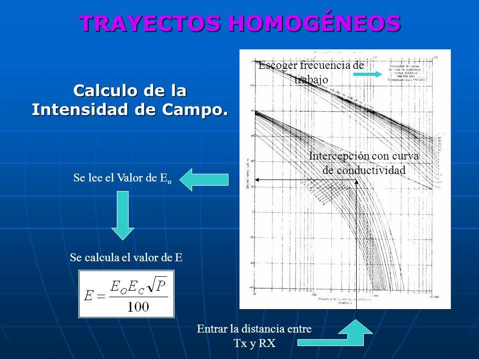 Calculo de la Intensidad de Campo. Entrar la distancia entre Tx y RX Se lee el Valor de E o Intercepción con curva de conductividad Escoger frecuencia