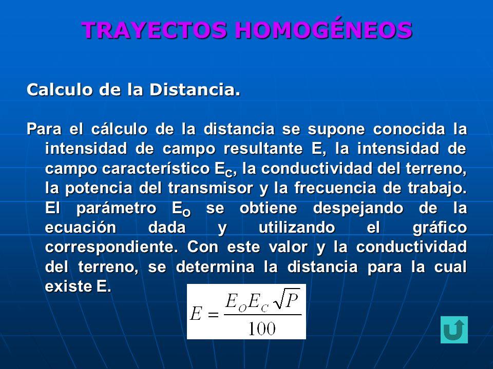 Calculo de la Distancia. Para el cálculo de la distancia se supone conocida la intensidad de campo resultante E, la intensidad de campo característico