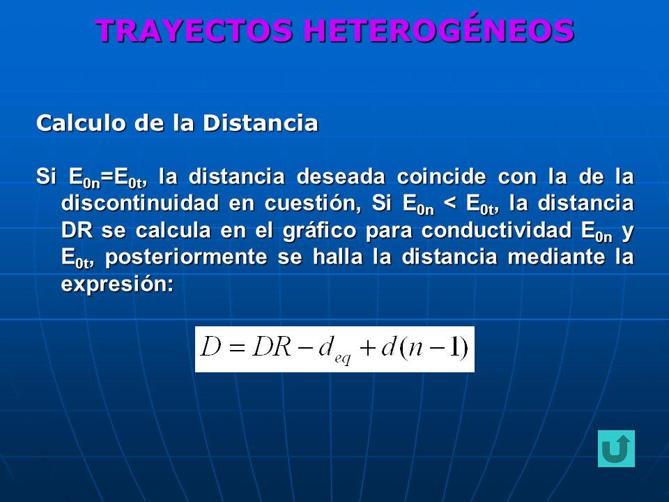 Calculo de la Distancia Si E 0n =E 0t, la distancia deseada coincide con la de la discontinuidad en cuestión, Si E 0n < E 0t, la distancia DR se calcu