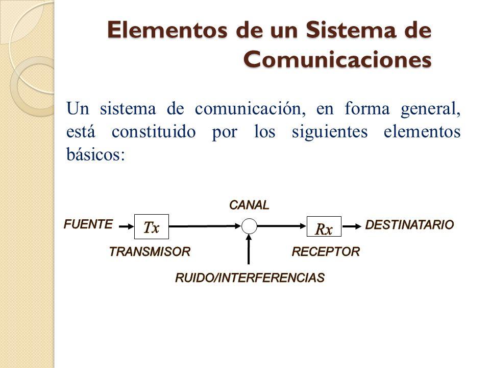 BANDAS DE RADIO CORRESPONDIENTES AL ESPECTRO RADIOELÉCTICO NOMBRE DE LA BANDA FRECUENCIASLONGITUDES DE ONDA Banda VLF (Very Low Frequencies – Frecuencias Muy Bajas) 3 – 30 kHz100 000 – 10 000 m Banda LF (Low Frequencies – Frecuencias Bajas) 30 – 300 kHz10 000 – 1 000 m Banda MF (Medium Frequencies – Frecuencias Medias) 300 – 3 000 kHz1 000 – 100 m Banda HF (High Frequencies – Frecuencias Altas) 3 – 30 MHz100 – 10 m Banda VHF (Very High Frequencies – Frecuencias Muy Altas) 30 – 300 MHz10 – 1 m Banda UHF (Ultra High Frequencies – Frecuencias Ultra Altas) 300 – 3 000 MHz1 m – 10 cm Banda SHF (Super High Frequencies – Frecuencias Super Altas) 3 – 30 GHz10 – 1 cm Banda EHF (Extremely High Frequencies – Frecuencias Extremadamente Altas) 30 – 300 GHz1 cm – 1 mm Espectro Electromagnético