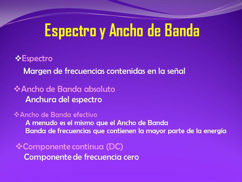 Espectro y Ancho de Banda Espectro Margen de frecuencias contenidas en la señal A ncho de Banda absoluto Anchura del espectro A ncho de Banda efectivo