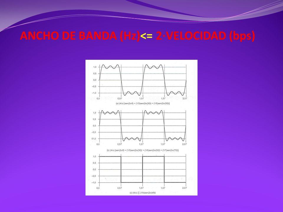 ANCHO DE BANDA (Hz)<= 2·VELOCIDAD (bps)