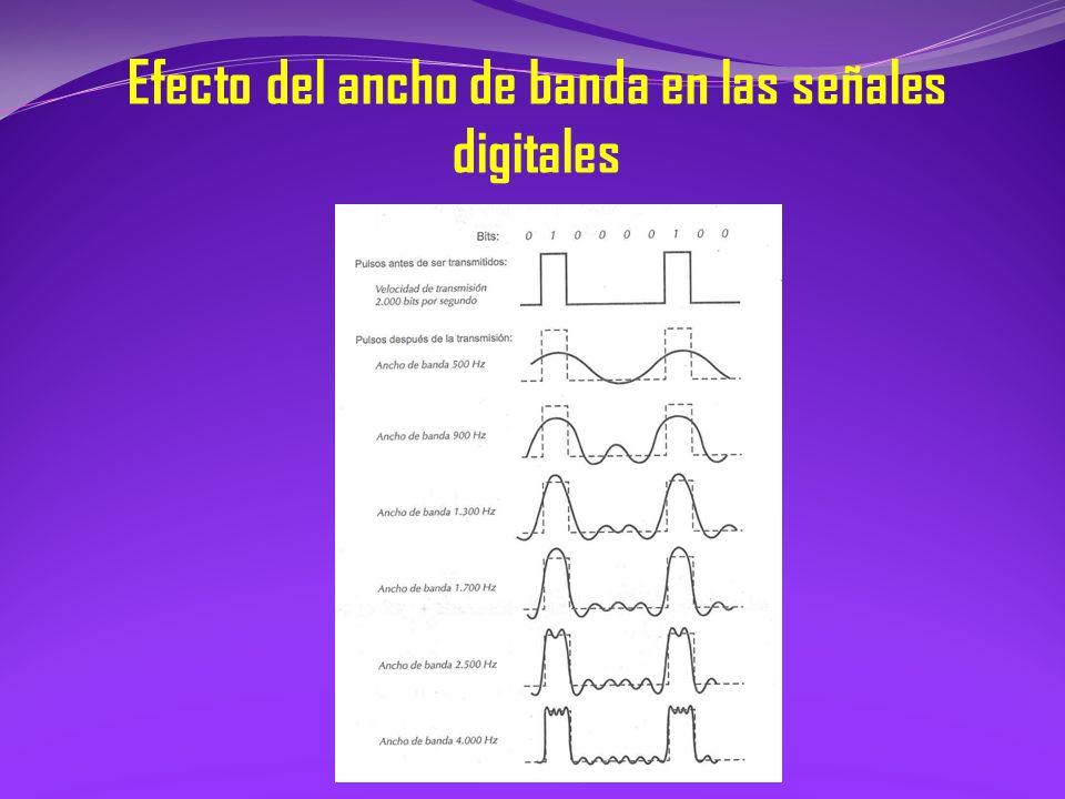 Efecto del ancho de banda en las señales digitales