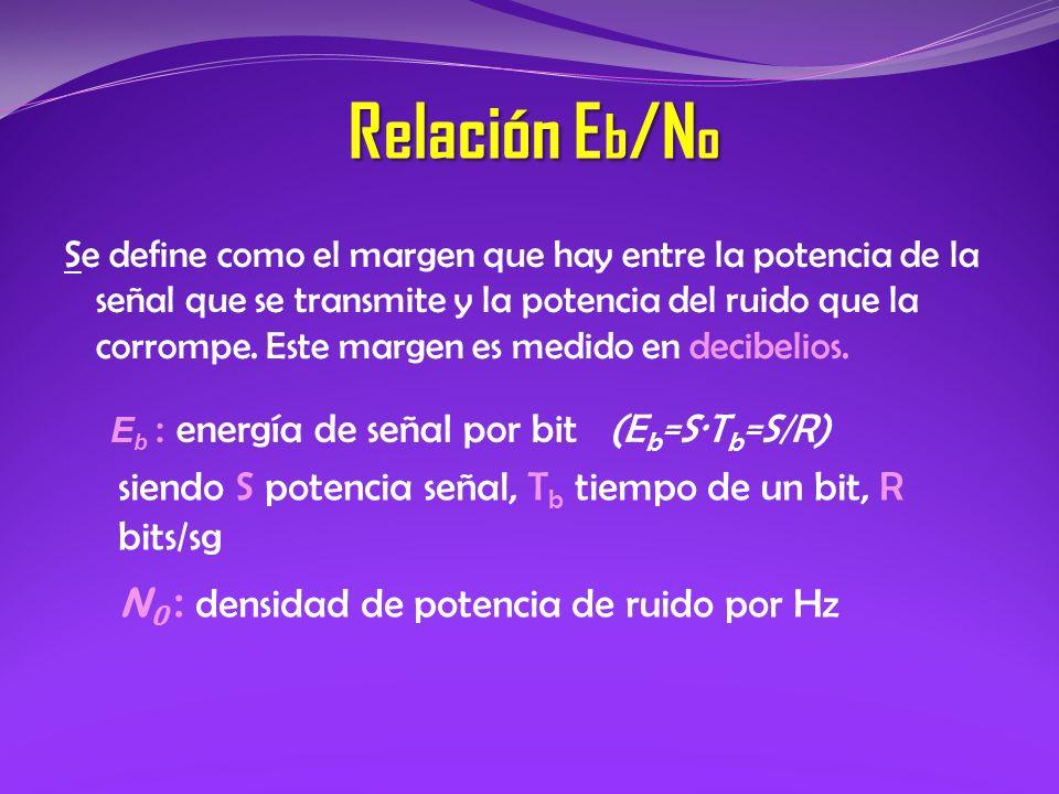 Relación E b /N o Se define como el margen que hay entre la potencia de la señal que se transmite y la potencia del ruido que la corrompe. Este margen