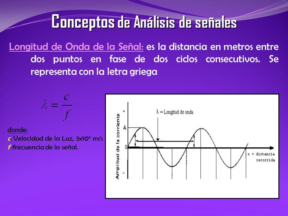 Longitud de Onda de la Señal: es la distancia en metros entre dos puntos en fase de dos ciclos consecutivos. Se representa con la letra griega donde: