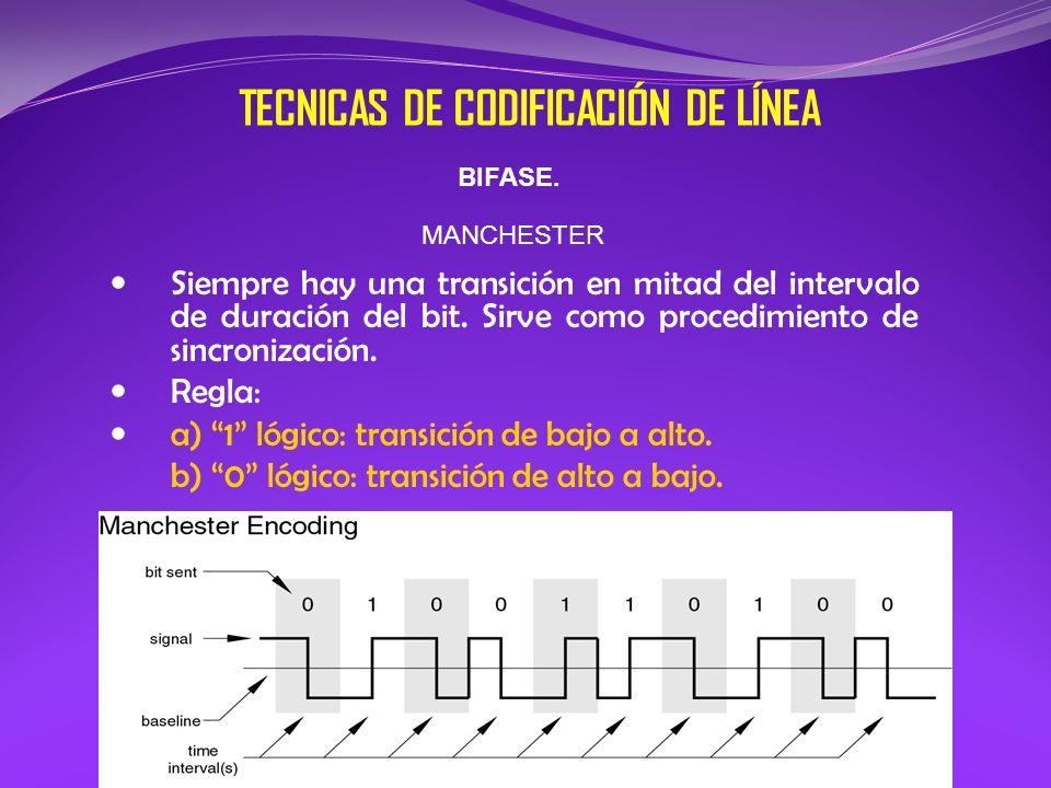 TECNICAS DE CODIFICACIÓN DE LÍNEA BIFASE. MANCHESTER Siempre hay una transición en mitad del intervalo de duración del bit. Sirve como procedimiento d