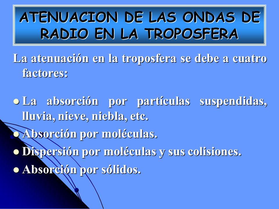 ATENUACION DE LAS ONDAS DE RADIO EN LA TROPOSFERA La atenuación en la troposfera se debe a cuatro factores: La absorción por partículas suspendidas, l